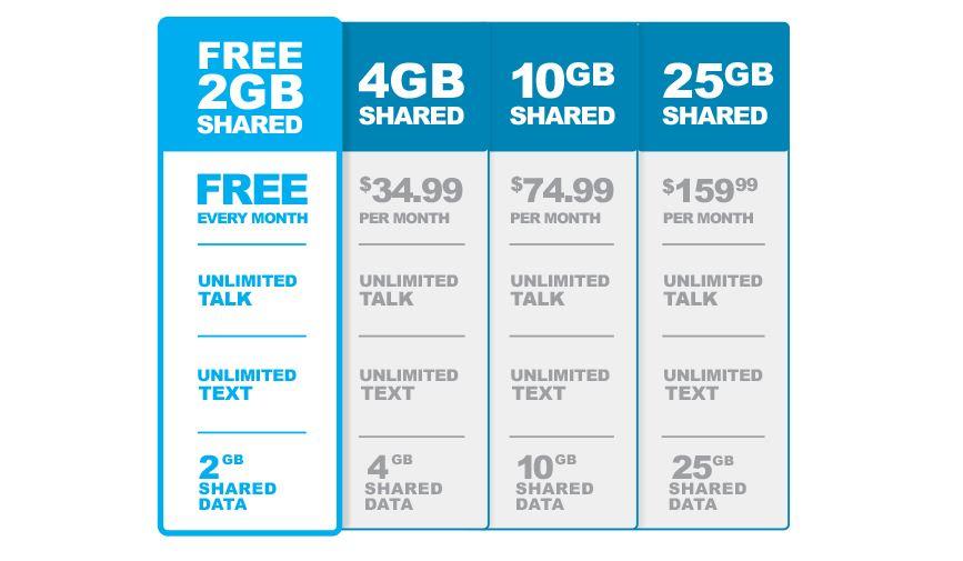 Free Cellular Service 2018 Plans